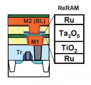 A typical resistive RAM cell's structure is shown.