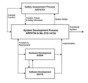 FIGURE 1: The actions in this system-development process help ensure system safety.