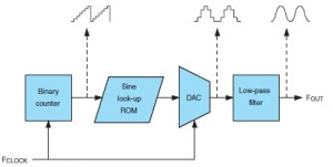 Figure 1: The most basic digital signal generator is built with a simple binary counter. Its output sequentially addresses the rows of a memory, which holds the successive points of the output signal. It is then converted to an analog signal and filtered.