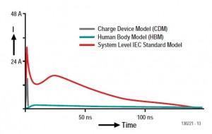 Figure 3—Current waveform under the system-level model