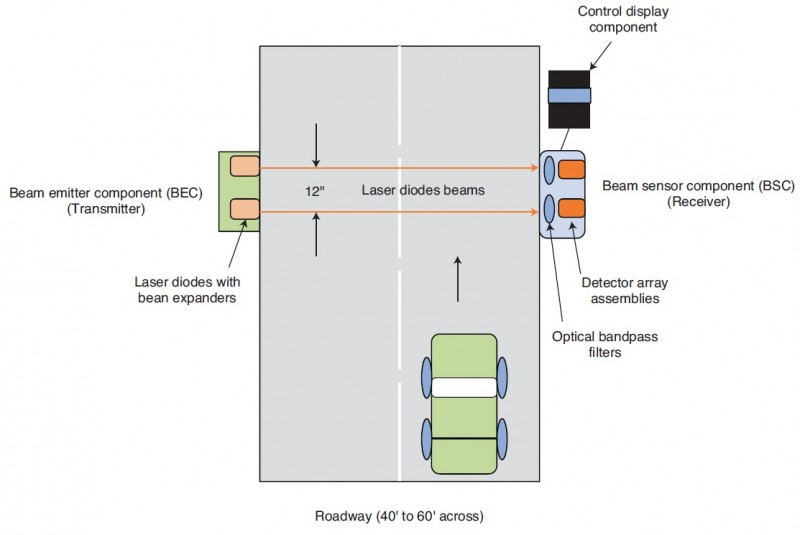 Figure 1: Traffic Monitoring System showing the Laser Beam Transmitter, the Sensor Receiver and the Control Display Component