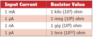 Table 2: Resistor values for nominal input currents and VOUT = 1 V