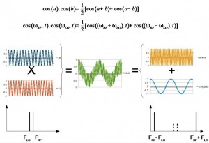 Figure 1: A mixer works by multiplying two sine signals of frequencies FRF and FLO. Thanks to the well-known trigonometric formula reminded here, the product is the sum of two other sine signals, respectively, at frequencies FRF + FLO and FRF – FLO.