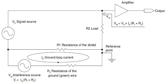 FIGURE 1: Cause of the ground loop interference.