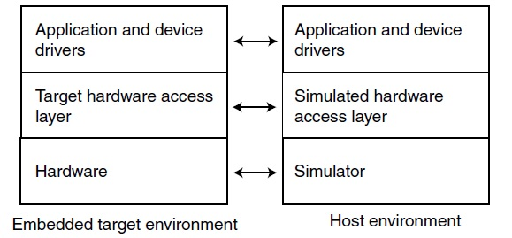 Figure 1: There is a parallel between the embedded target and host environment. Equivalent entities are shown on the same level.