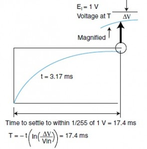Figure 6—The initial settling time must be long enough to assure that the PWM output settles to within 1 LSB of the final voltage. It must be calculated for the worst case scenario, which is when it starts from 0 V. Note that ΔV is the error in the settled voltage (1 LSB = 4 mV). EI is the voltage applied to the circuit, which is 1 V. In is the natural logarithm (base 2.71828…). T is the time that voltage is applied across the circuit, and t is the time constant of the circuit (3.17 ms).