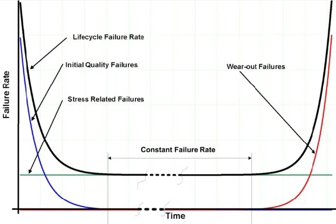 Figure 1: Reliability bath tub curve.