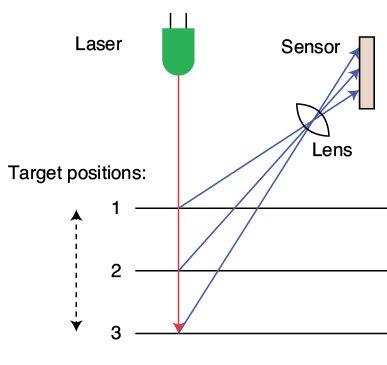 Figure 1 Displacement measurement with SICK laser sensor.