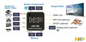 NXP-iMX8M-FS