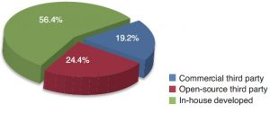 FIGURE 2: Distribution of embedded software sources. Most is still developed in-house.