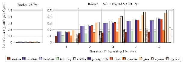 Figure 3 The performance of a baseline Rocket microprocessor using a software neural network library compared to acceleration with X-FILES/DANA on a gradient descent learning task for the neural network configurations in Table 1. Performance is reported as the number of connection (weight) updates per Rocket clock cycle, a measure of throughput. The clock cycle of both the Rocket microprocessor and X-FILES/DANA is the same.