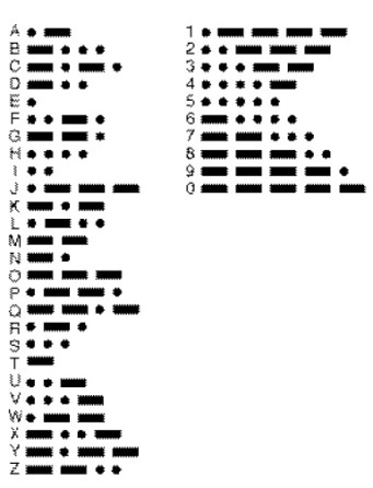 """Figure 1 This is the key to International Morse Code. The length of a dot is one unit. A dash is three units. The space between parts of the same letter is one unit. The space between letters is three units. The space between words is seven units. Since the letters """"e"""" and """"t"""" are the most used, they were defined as single unit symbols. The timing is such that an """"e"""" requires a duration of a single time unit (dot) and a """"t"""" requires a duration of three time units (dash). Actually, you'll note that the symbol for the letter """"i,"""" while needing two units (dot-dot), requires a duration of three time units (one for each dot and one for the space between units) and so can be sent in the same amount of time as one dash."""