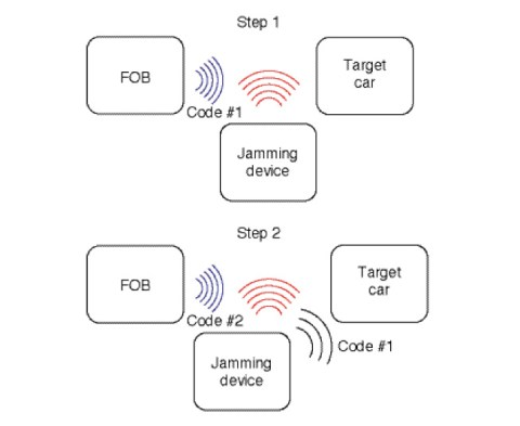 Figure 1 Step 1: The owner unlocks the car the first time. The jamming device detects Code #1, records it, and jams the reception of the car. Step 2: The owner unlocks the car the second time. The jamming device detects Code #2, records it, jams the reception of the car of Code #2, and sends Code #1 to the car.