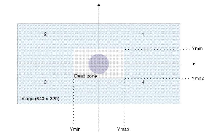 Figure 3 Schematic of a dead zone in the image plane