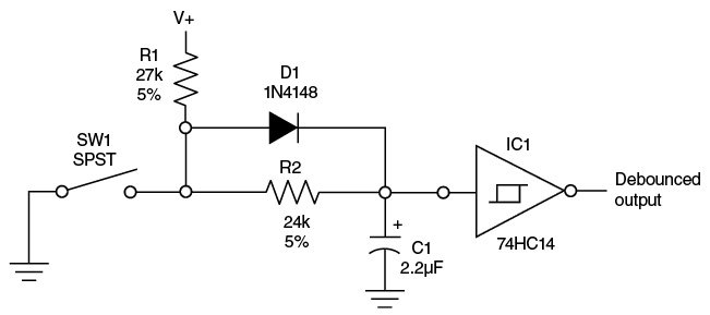 FIGURE 4 Hardware Debounce for SPST switches: This circuit charges the capacitor C1 through resistor R1 and diode D1 when the switch is released and discharges it through resistor R2 when it is activated. The 74HC14 Schmitt trigger provides the needed hysteresis for a snap-action output when the slow ramp of the RC circuit rises and falls. Hysteresis assures a single transition with no oscillation when the switch is activated or released.