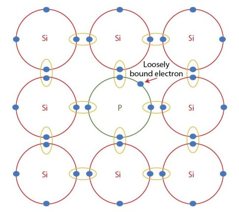 Figure 6 When an atom of phosphorus is introduced into the lattice via doping, the 5 valence electrons of the phosphorus atom share covalent bonds with 4 other silicon atoms, and lattice structure is not complete. The extra electron creates a slightly negative-charged N-type material [4].