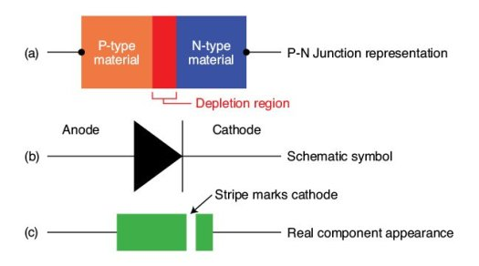 Figure 7 Representation of a PN junction, along with the schematic symbol and actual diode to show how they are related [5]