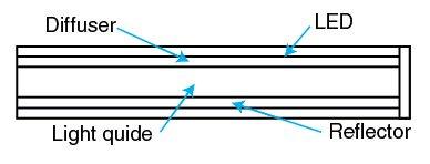 Figure 5 LED backlight structure