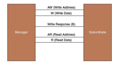 Figure 2 AXI transaction