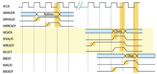 Figure 3 Write transaction single data [1]
