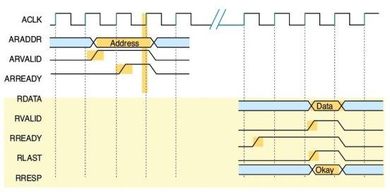 Figure 4 Read transaction single data [1]