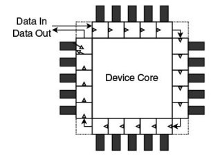 Figure 1 JTAG is effectively a large scan chain around the outside of the device package.