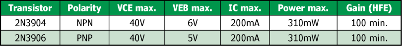 Table 1 Shown here are the parameters you need to check before use in your circuit.