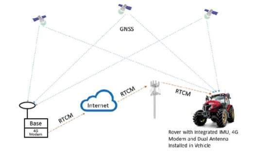 Figure 5 Autonomous vehicle systems, including autonomous smart agriculture vehicles, require position accuracy better than 10cm to achieve the performance targets and safety goals critical in autonomous applications.  This requires RTK in combination with GNSS. OpenARC is a complete, precise positioning hardware and software platform that offers easy system integration of GNSS corrections with high performance INS and RTK hardware.