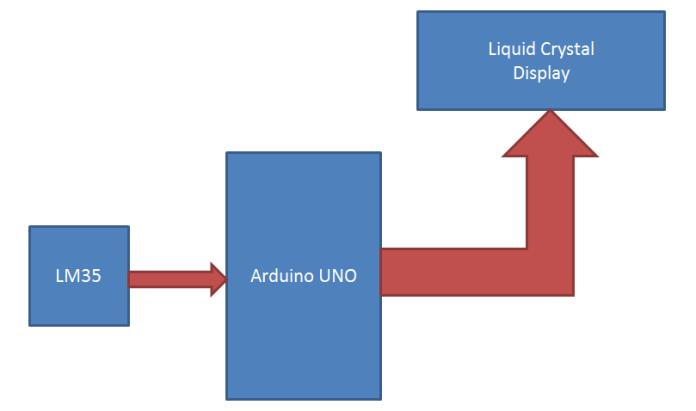 Sơ đồ khối mạch đo nhiệt độ dùng cảm biến LM35