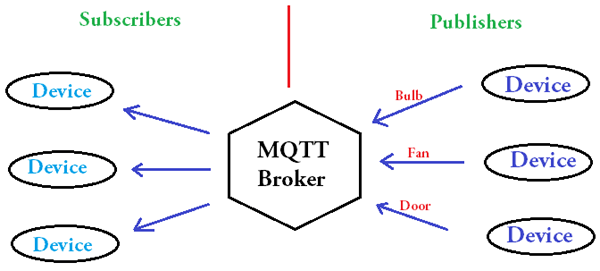 Subscriber and Publisher on MQTT Broker