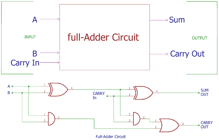 Full Adder Circuit: Theory, Truth Table & Construction
