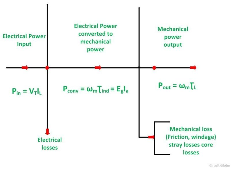 Draw The Power Flow Diagram Of 3 Phase Induction Motor Motorssite