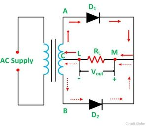 Center Tapped Full Wave Rectifier  its Operation and Wave