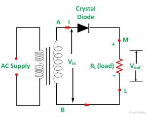 What is Half Wave and Full Wave Rectifier?  Operation