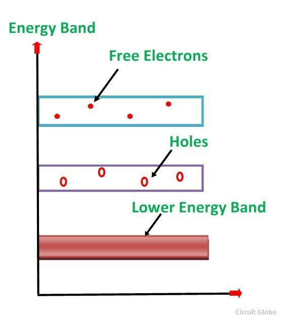 What is Intrinsic Semiconductor and Extrinsic ...