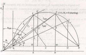 Circle Diagram of an Induction Motor  its Construction & Significance  Circuit Globe