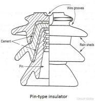 png Pin Type Insulators