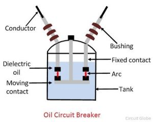 What is Oil Circuit Breaker?  Operating Principle