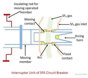 What is SF6 Circuit Breaker? Construction, Working