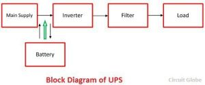 Difference Between UPS & Inverter with Comparison Chart  Circuit Globe