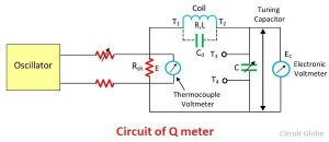 What is Q Meter?  Definition, Working Principle
