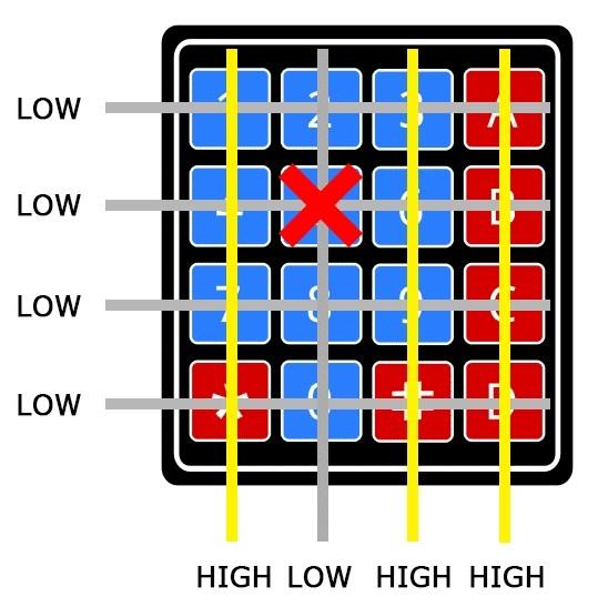Keypad of arduino function