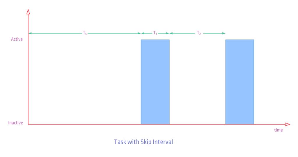 ptScheduler-Task-Types-Skipped_1