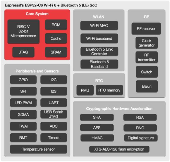 Espressif-ESP32-C6-Wi-Fi-BLE-5-SoC-Bock-Diagram-1