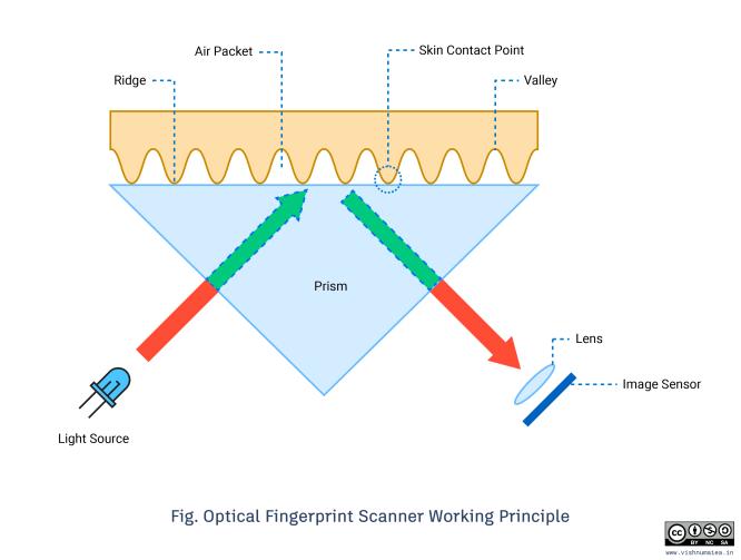 R307-Optical-Fingerprint-Scanner-Working-Principle