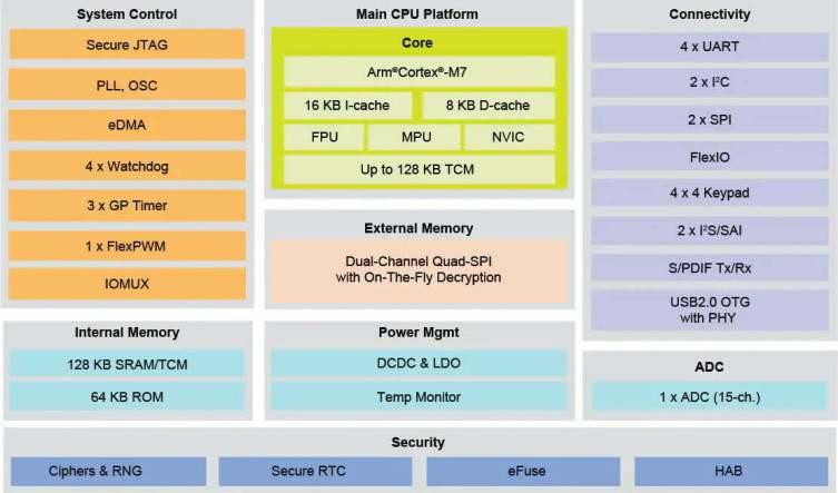 iMX_RT1010-BD-NXP-Microcontroller-Internal-Block-Diagram