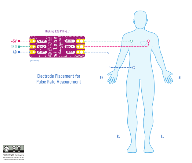 BioAmp EXG Pill v0.7 electrode placement for pulse rate measurement. CC-BY-SA.