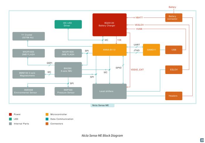 Arduino-Pro-Nicla-Sense-ME-nRF52832-Bosch-Module-Functional-Block-Diagram-01-1_1
