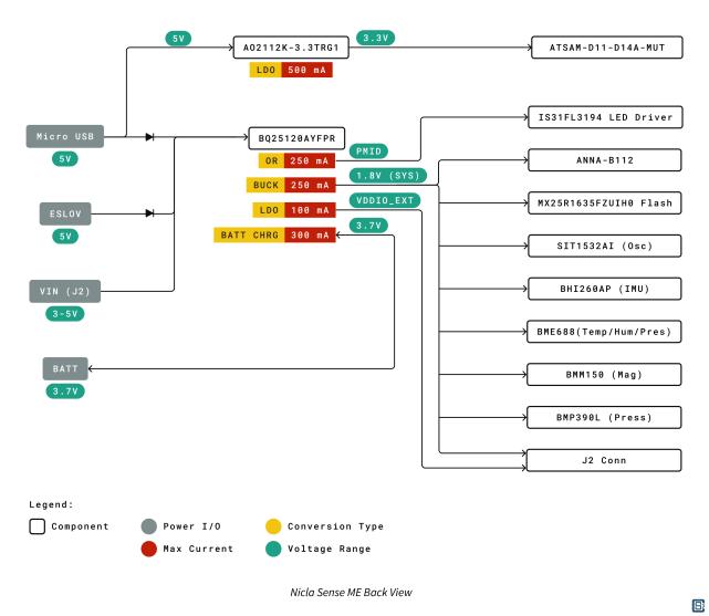 Arduino-Pro-Nicla-Sense-ME-nRF52832-Bosch-Module-Power-Distribution-Diagram-01-1