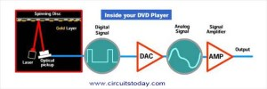 Working of DVD Player  Electronic Circuits and Diagrams